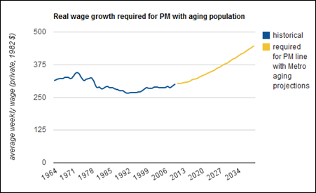real wage growth aging