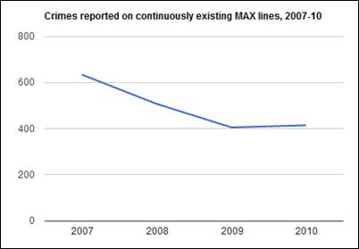 07-10 crime trend