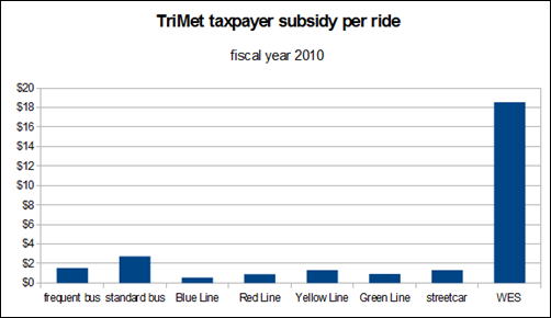 subsidy per ride