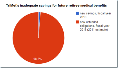 inadequate savings